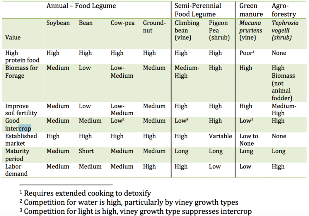 Table 1. Legume life-forms and example species grown in Malawi agriculture and the value of associated products. Adapted from Mhango et al., 2013.